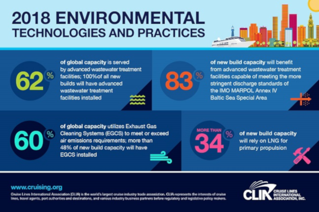 Cruise lines embrace IMO MEPC.227(64) 4.2 standard