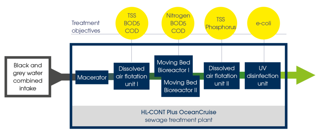 Advanced wastewater purification with HAMANN OceanCruise systems