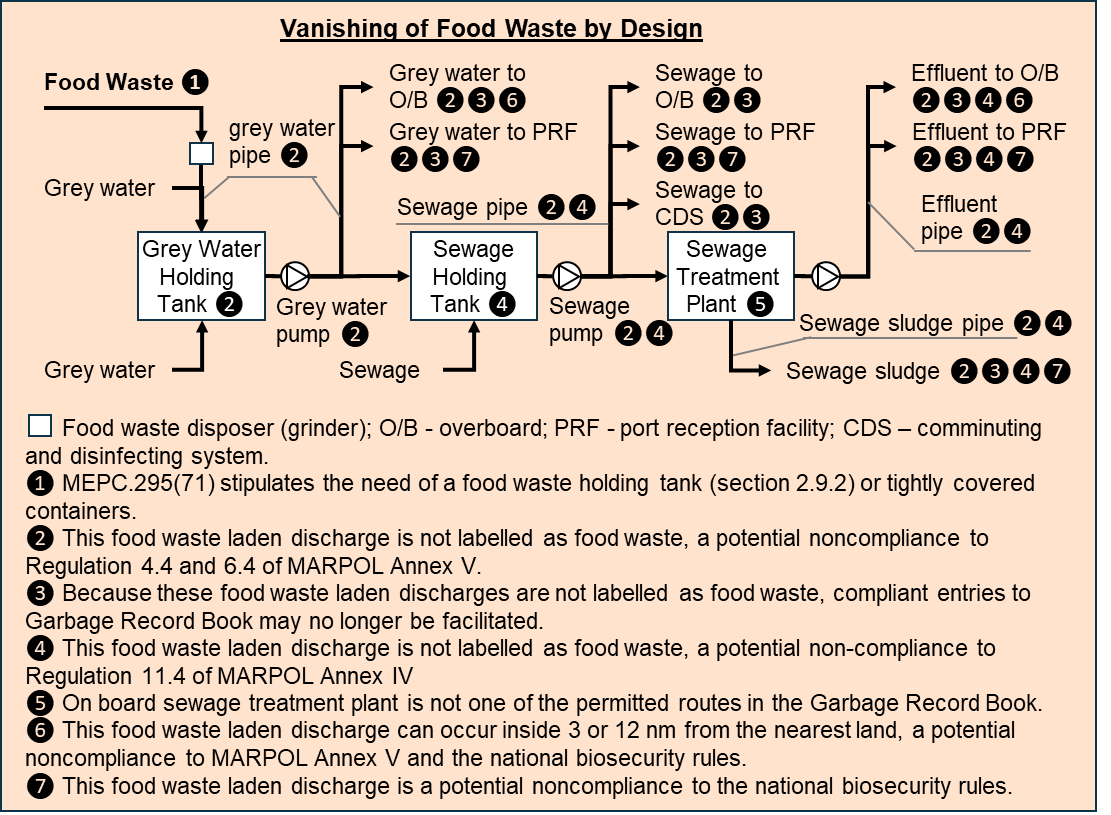 Non-conform food waste handling through wastewater system