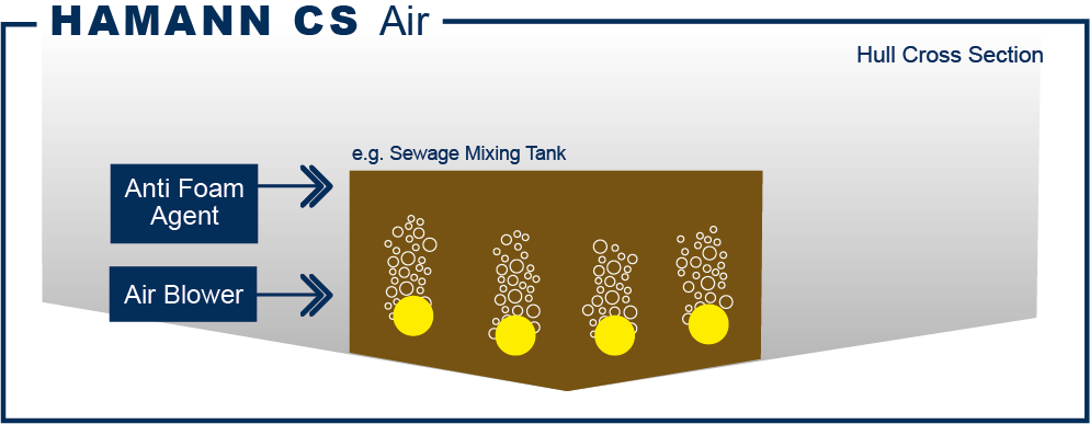 HAMANN CS Air sewage tank aeration system functional diagram