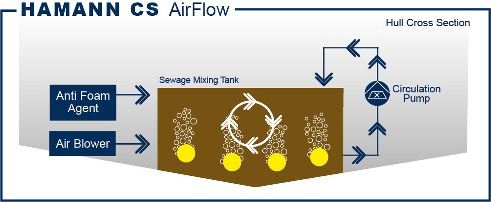 HAMANN CS AirFlow sewage tank aeration and circulation system functional diagram