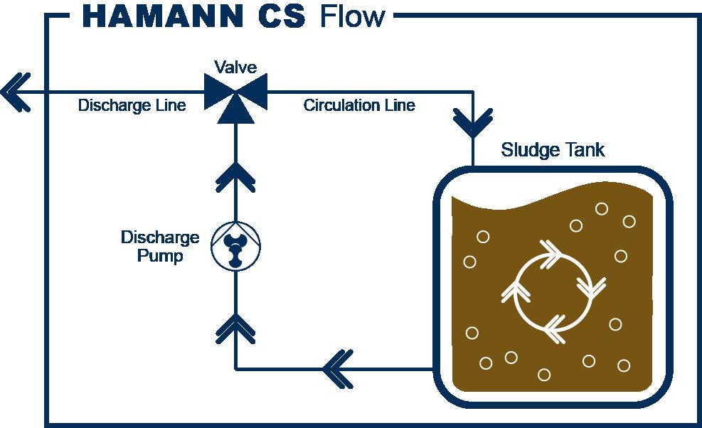 HAMANN CS Flow sludge tank circulation system functional diagram