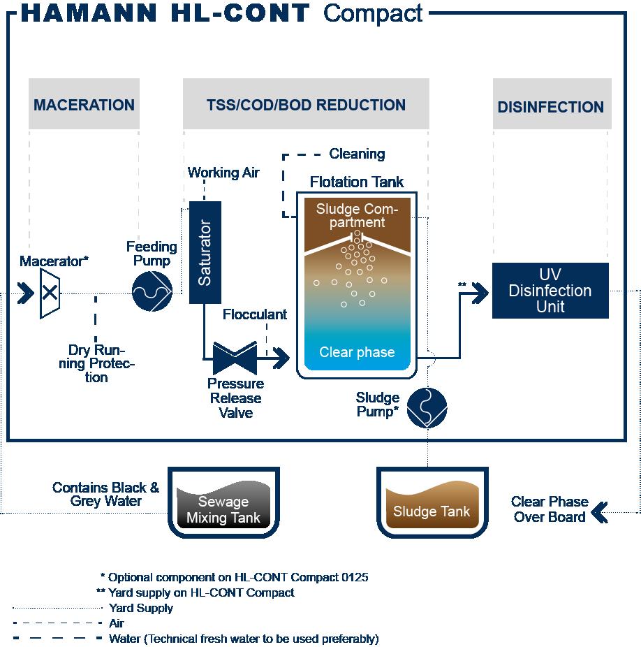 Funktionsprinzip der HAMANN HL-CONT Compact Abwasserkläranlagen