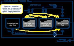 HAMANN TMS Plus Abwasser Transfer Management System beispielhafte Funktionsgrafik