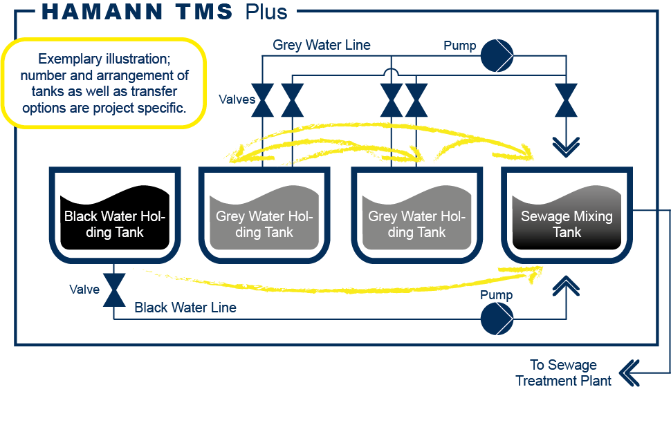 HAMANN TMS Plus sewage transfer management system exemplary functional diagram