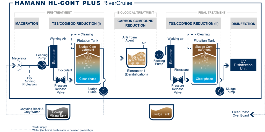 HL-CONT PLUS RiverCruise technology